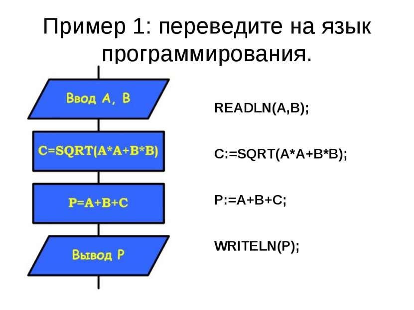 Пример 1: переведите на язык программирования. READLN(A,B); C:=SQRT(A*A+B*B);...