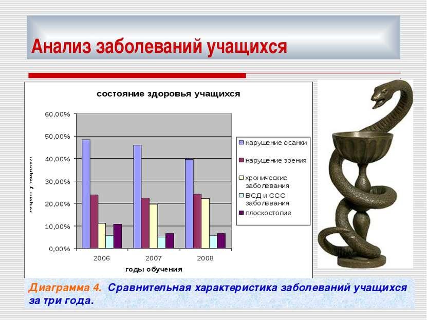 Анализ заболеваний учащихся Диаграмма 4. Сравнительная характеристика заболев...