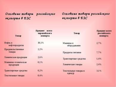 Основные товары российского экспорта в ЕЭС Основные товары российского экспор...