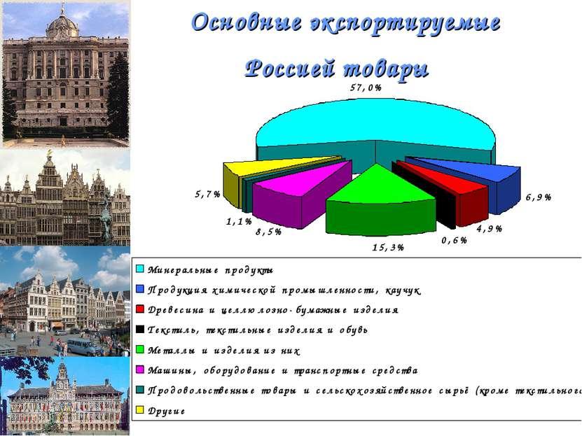 Основные экспортируемые Россией товары
