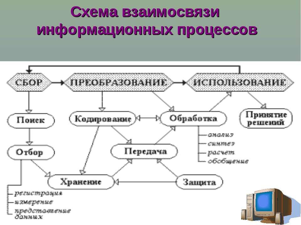 Поиск информации - это извлечение хранимой информации