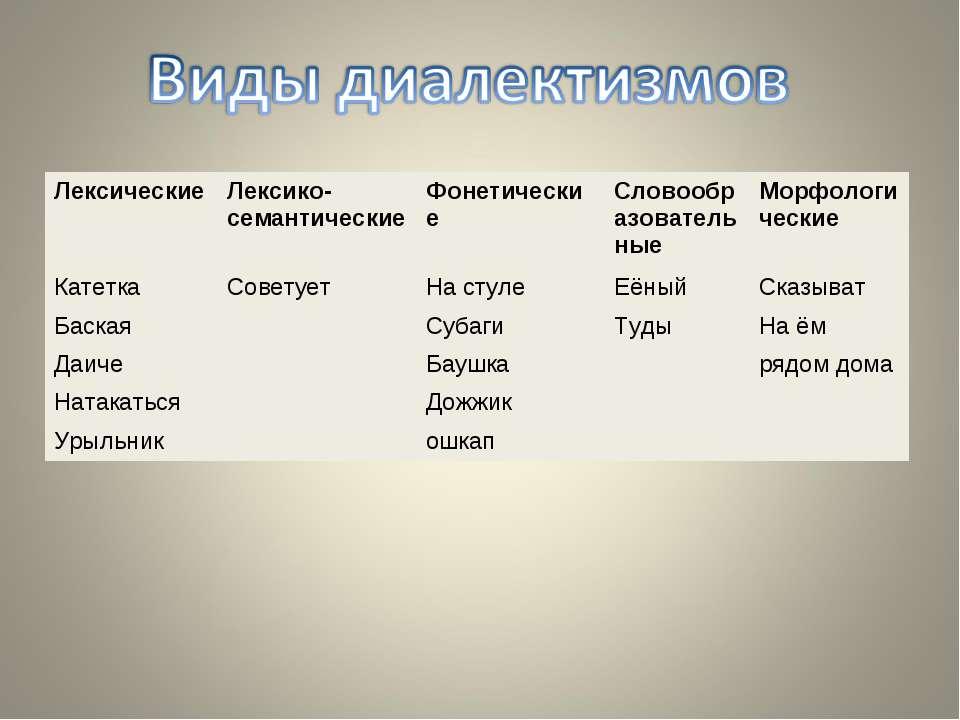 Лексические Лексико-семантические Фонетические Словообразовательные Морфологи...