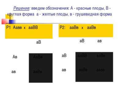 Решение: введем обозначения: А - красные плоды, В - круглая форма а - же...