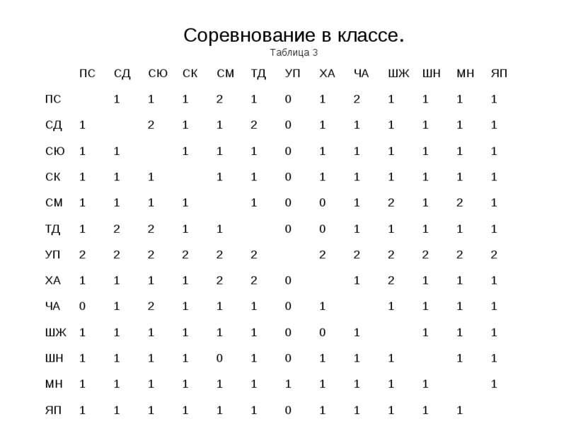 Соревнование в классе. Таблица 3
