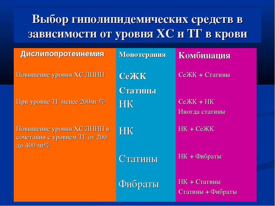 Выбор гиполипидемических средств в зависимости от уровня ХС и ТГ в крови