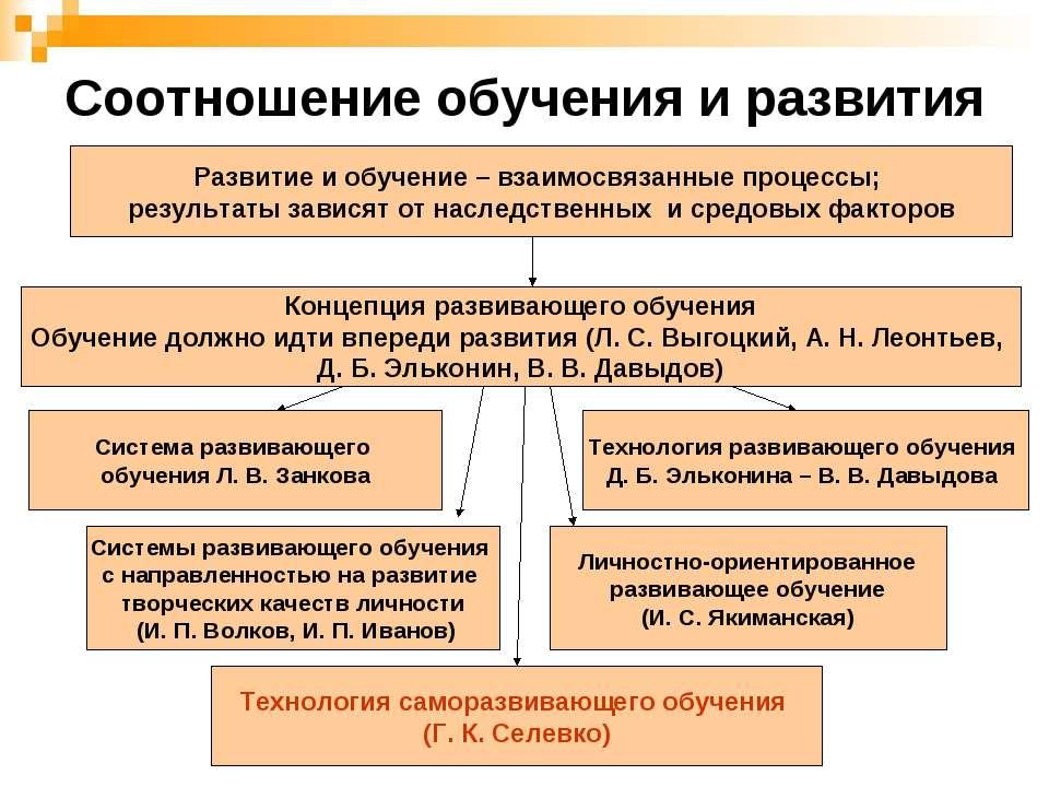 Соотношение обучения и развития Развитие и обучение – взаимосвязанные процесс...