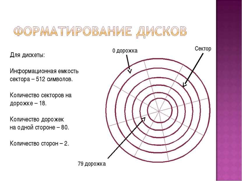 0 дорожка 79 дорожка Сектор Для дискеты: Информационная емкость сектора – 512...