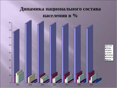 Динамика национального состава населения в %