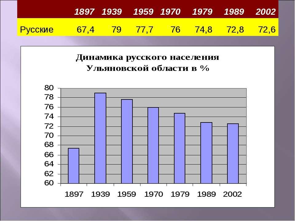 1897 1939 1959 1970 1979 1989 2002 Русские 67,4 79 77,7 76 74,8 72,8 72,6