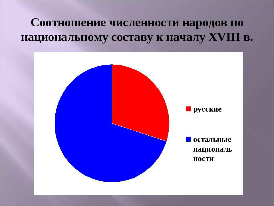 Соотношение численности народов по национальному составу к началу XVIII в.