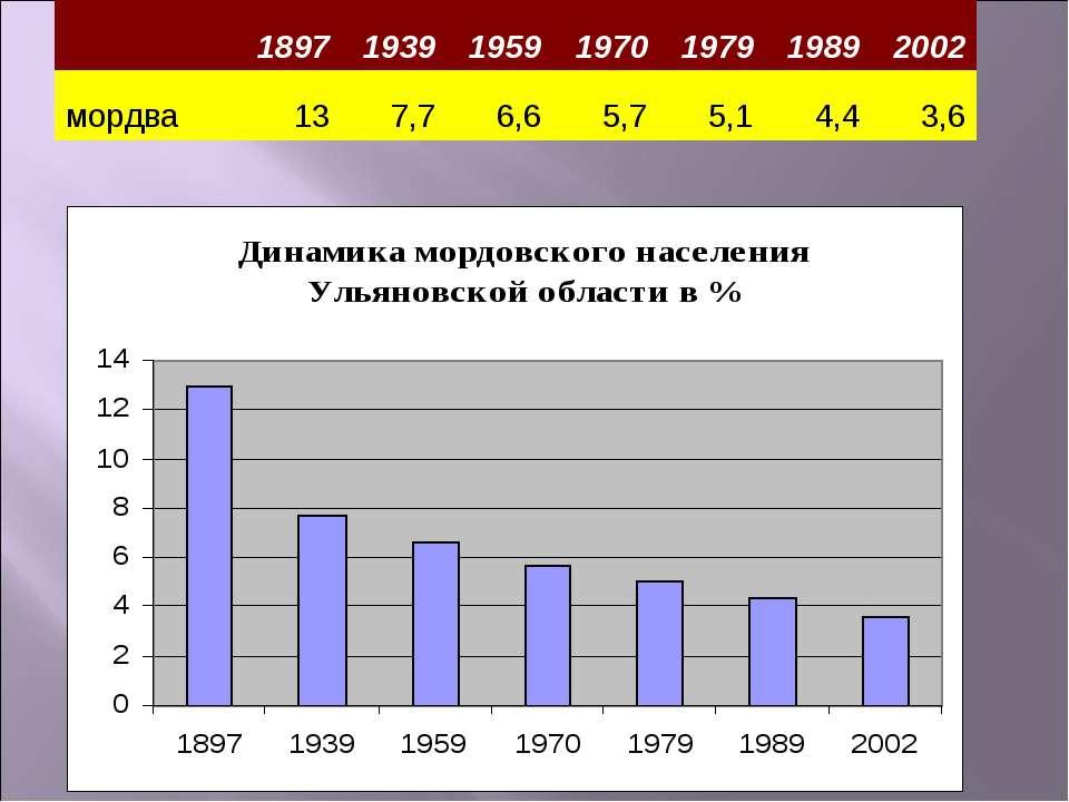 1897 1939 1959 1970 1979 1989 2002 мордва 13 7,7 6,6 5,7 5,1 4,4 3,6
