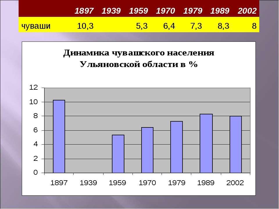 1897 1939 1959 1970 1979 1989 2002 чуваши 10,3  5,3 6,4 7,3 8,3 8