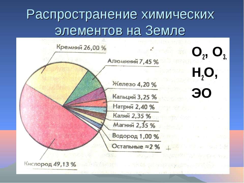 Распространение химических элементов на Земле О2, О3. Н2О, ЭО