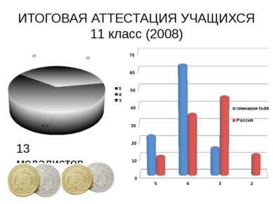 ИТОГОВАЯ АТТЕСТАЦИЯ УЧАЩИХСЯ 11 класс (2008)