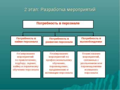 2 этап: Разработка мероприятий