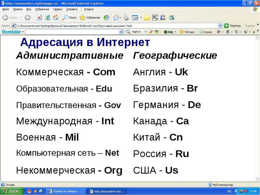 Адресация в Интернет Административные Географические Коммерческая - Com Англи...