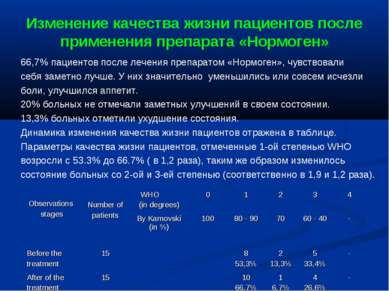 Изменение качества жизни пациентов после применения препарата «Нормоген» 66,7...