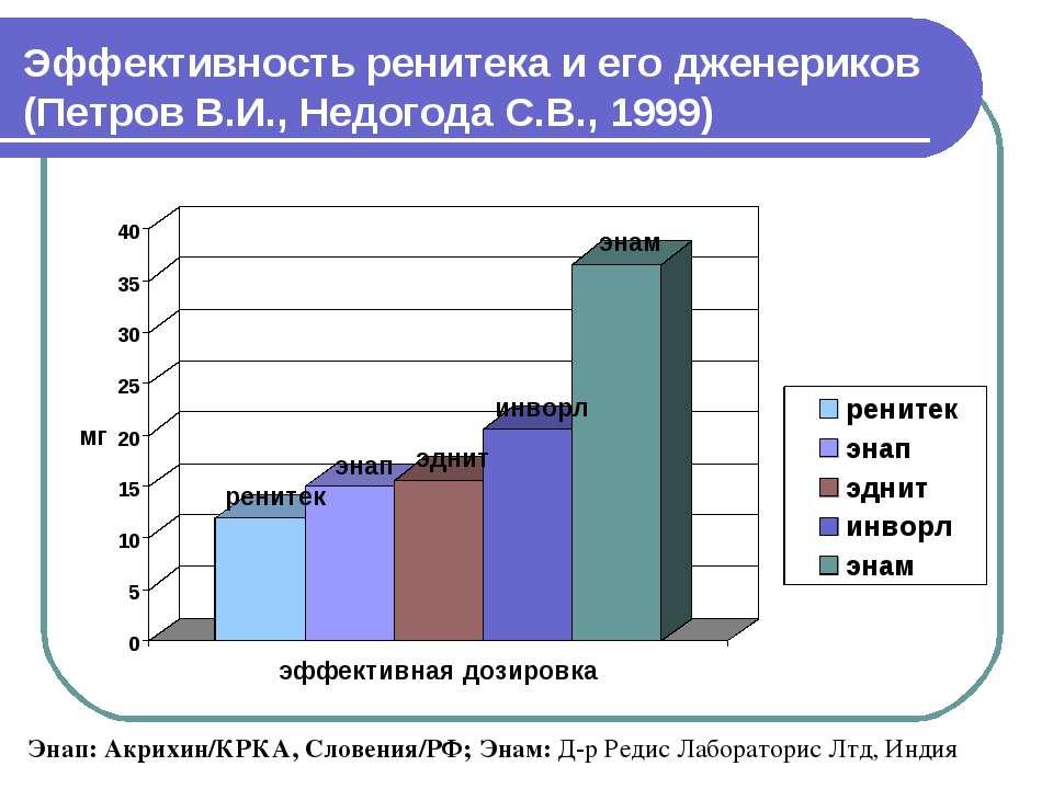 Эффективность ренитека и его дженериков (Петров В.И., Недогода С.В., 1999) Эн...