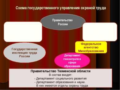 Схема государственного управления охраной труда Правительство России Министер...