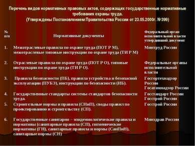 Перечень видов нормативных правовых актов, содержащих государственные нормати...