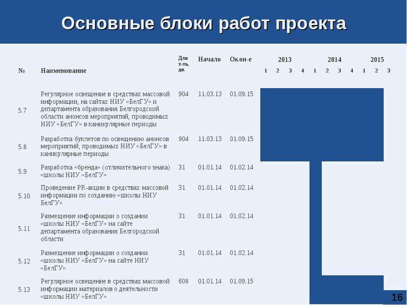 * Основные блоки работ проекта № Наименование Длит-ть, дн. Начало Окон-е 2013...