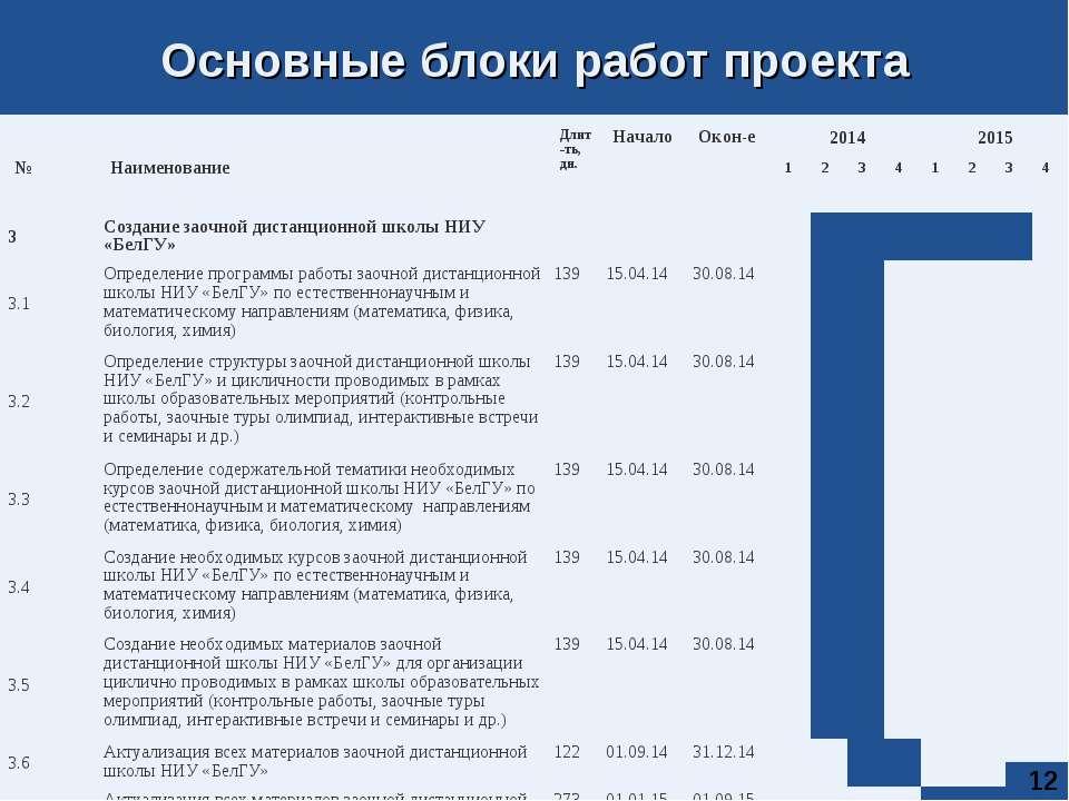 * Основные блоки работ проекта № Наименование Длит-ть, дн. Начало Окон-е 2014...