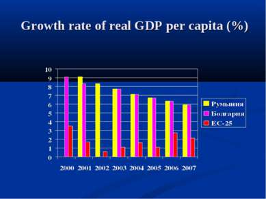 Growth rate of real GDP per capita (%)