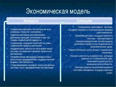 Экономическая модель Беларусь Сохранение крупного госсектора во всех основных...