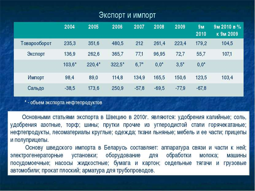 Экспорт и импорт * - объем экспорта нефтепродуктов Основными статьями экспорт...