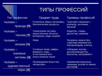 ТИПЫ ПРОФЕССИЙ Тип профессии Предмет труда Примеры профессий Человек – природ...