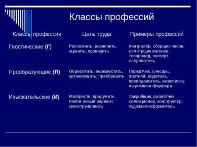 Классы профессий Классы профессии Цель труда Примеры профессий Гностические (...