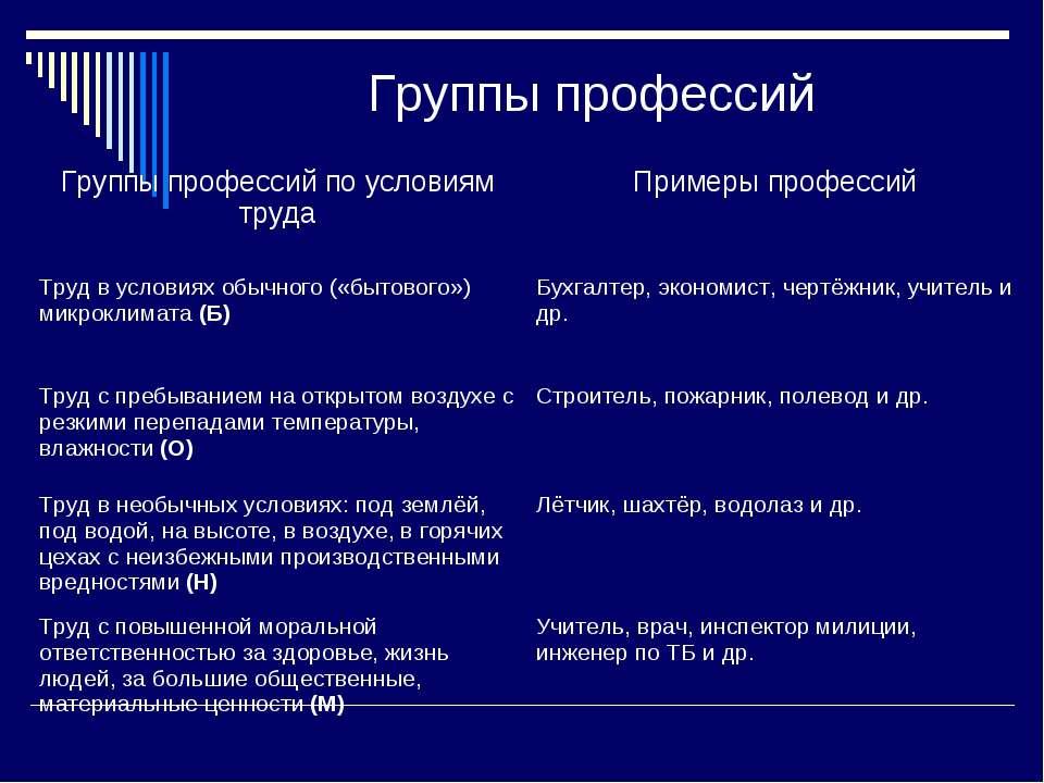 Группы профессий Группы профессий по условиям труда Примеры профессий Труд в ...