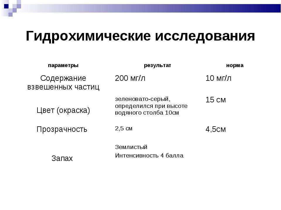 Гидрохимические исследования параметры результат норма Содержание взвешенных ...