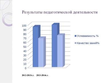 Результаты педагогической деятельности 2012-2013г.г. 2013-2014г.г.