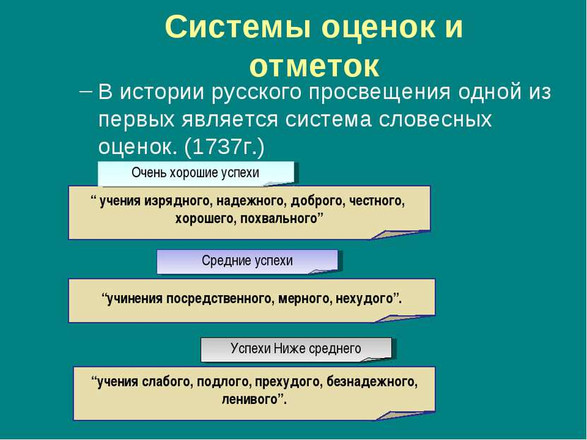Системы оценок и отметок В истории русского просвещения одной из первых являе...
