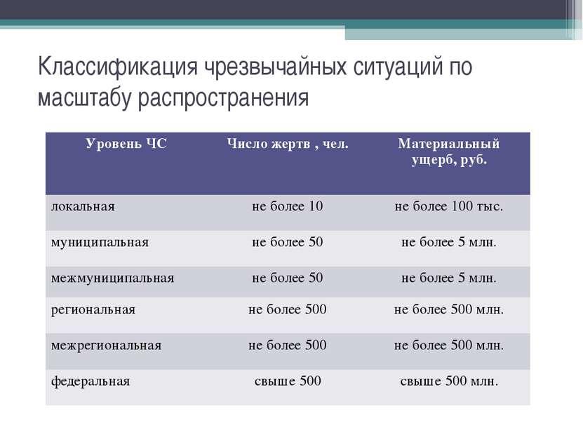 Классификация чрезвычайных ситуаций по масштабу распространения Уровень ЧС Чи...