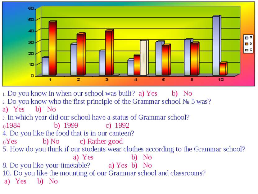 Do you know in when our school was built? a) Yes b) No Do you know who the fi...