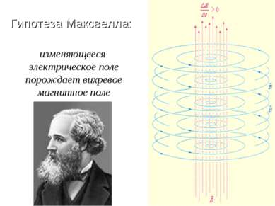 изменяющееся электрическое поле порождает вихревое магнитное поле Гипотеза Ма...