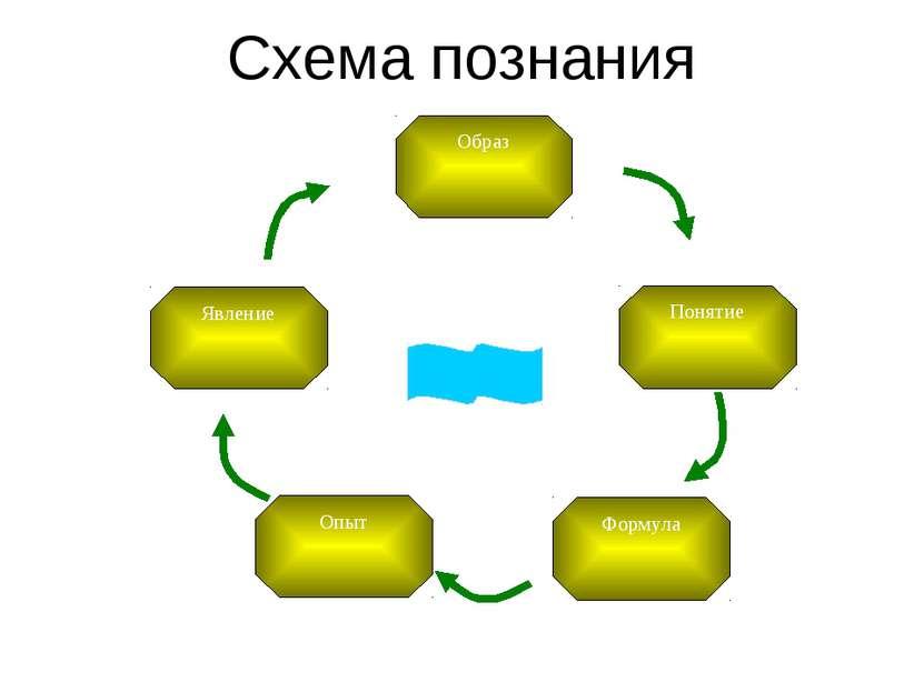 Схема познания Явление Понятие Опыт Формула Образ