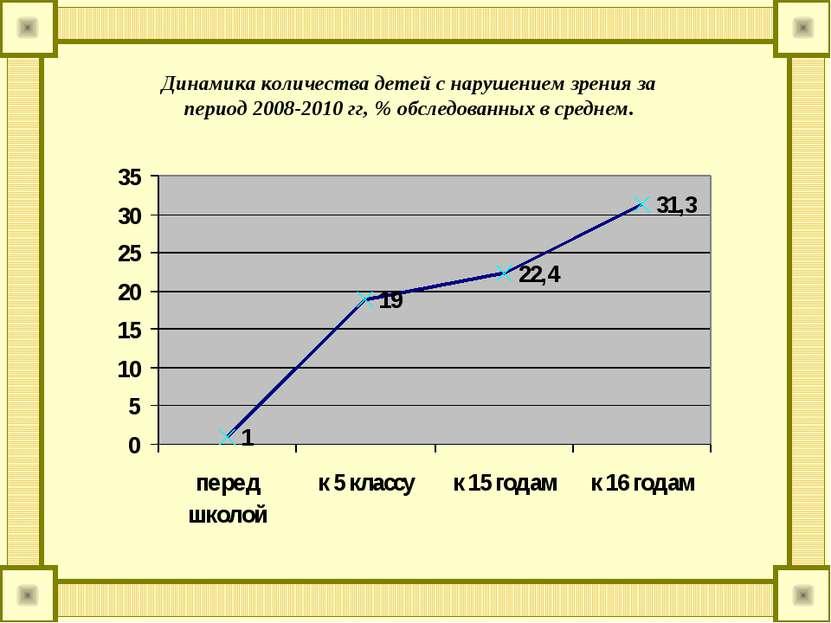Динамика количества детей с нарушением зрения за период 2008-2010 гг, % обсле...