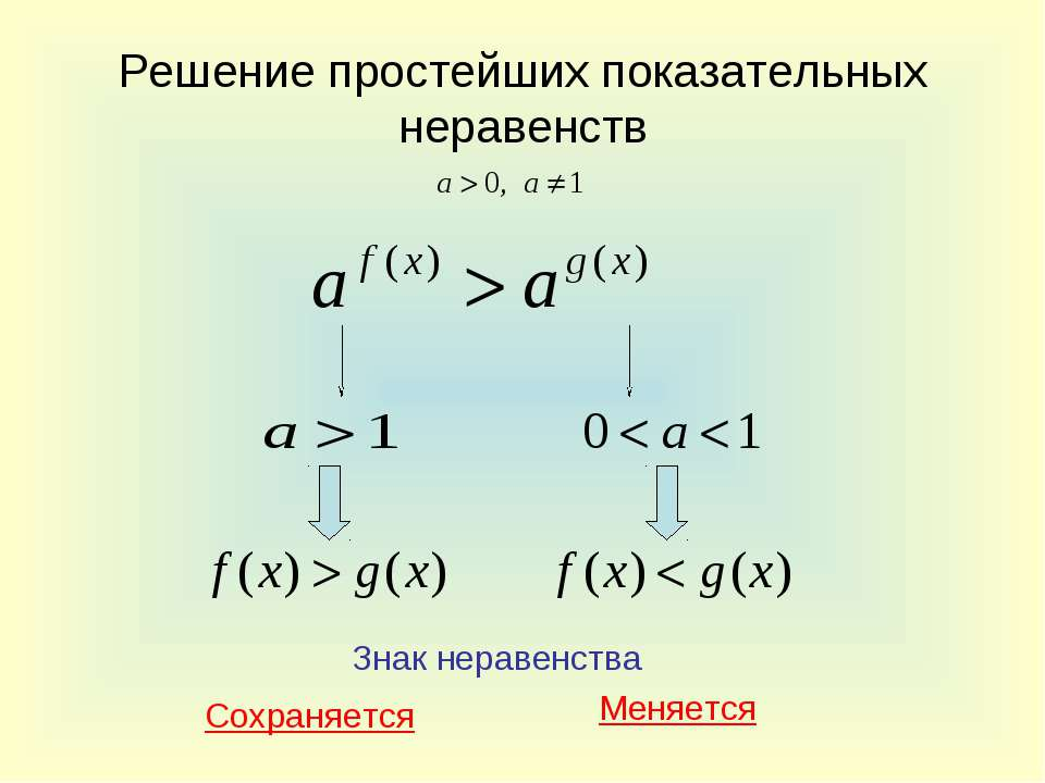 Решение простейших показательных неравенств Знак неравенства Сохраняется Меня...