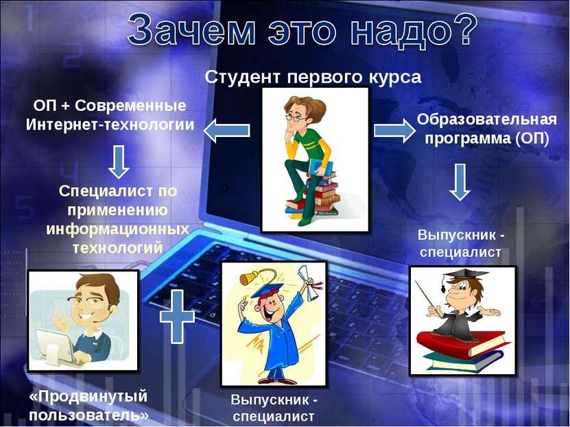 Студент первого курса Образовательная программа (ОП) Выпускник - специалист О...
