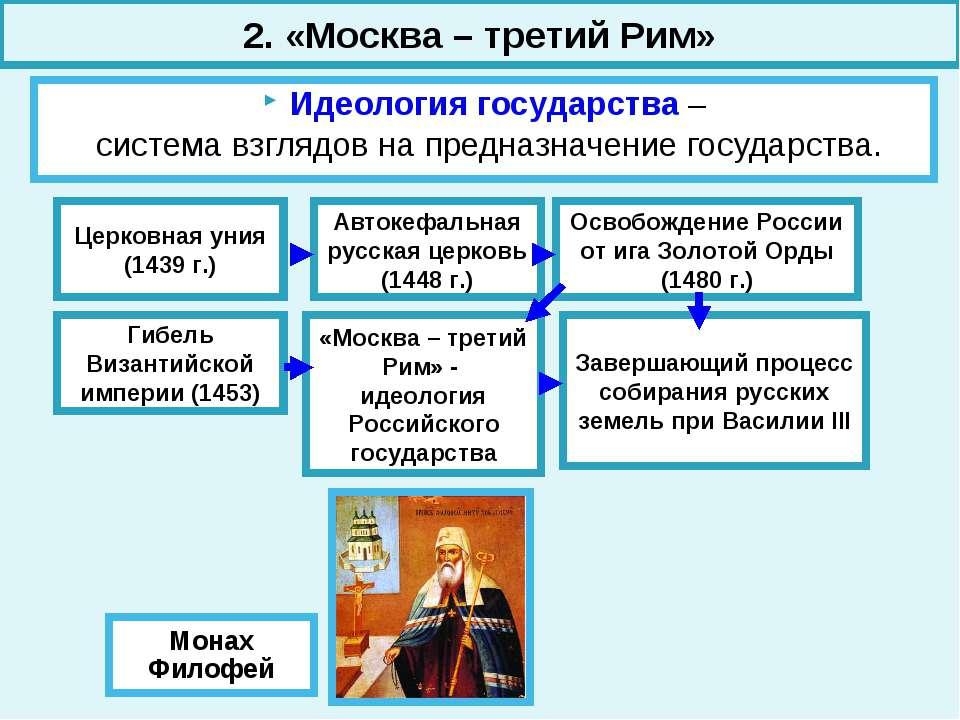 Идеология государства – система взглядов на предназначение государства. Монах...