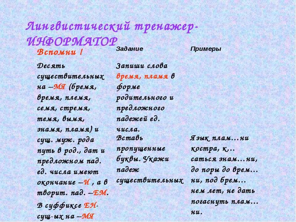 Лингвистический тренажер- ИНФОРМАТОР Вспомни ! Задание Примеры Десять существ...