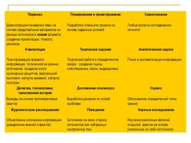 Пересказ Планирование и проектирование Самопознание Демонстрация понимания те...