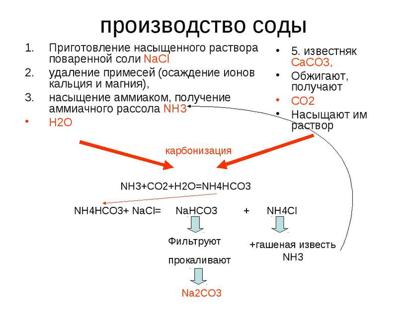 производство соды Приготовление насыщенного раствора поваренной соли NaCl уда...