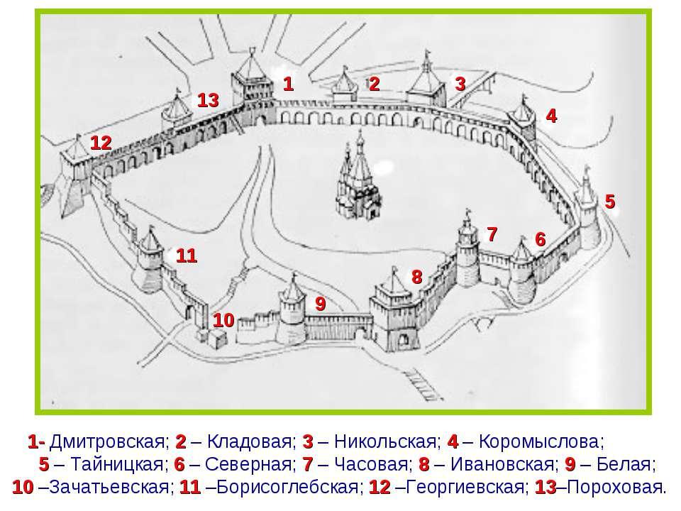 1 2 3 4 5 6 7 8 9 10 11 12 13 1- Дмитровская; 2 – Кладовая; 3 – Никольская; 4...