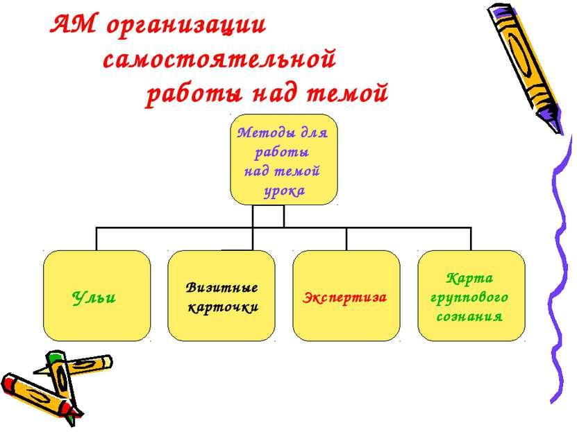 АМ организации самостоятельной работы над темой