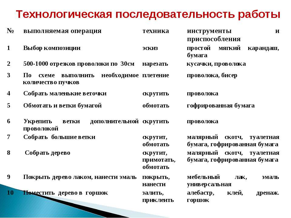Технологическая последовательность работы № выполняемая операция техника инст...