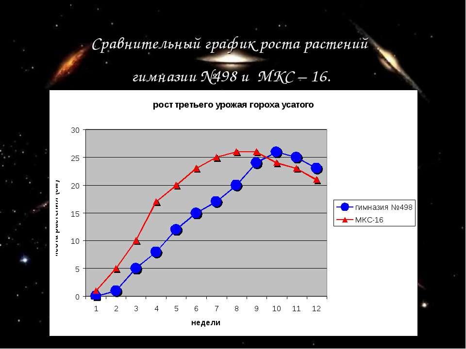 Сравнительный график роста растений гимназии №498 и МКС – 16.